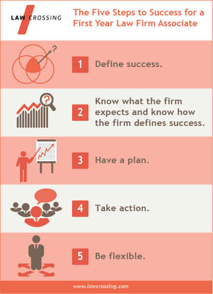 Five Steps to Success as a First Year Associate