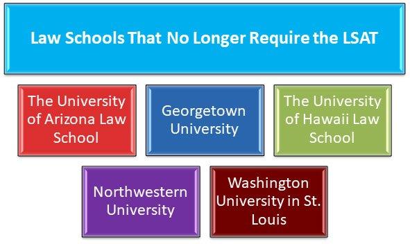 Law Schools Break with the LSAT