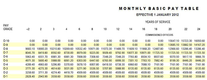 National Guard Pay Scale Chart National Guard Pay Chart 2014