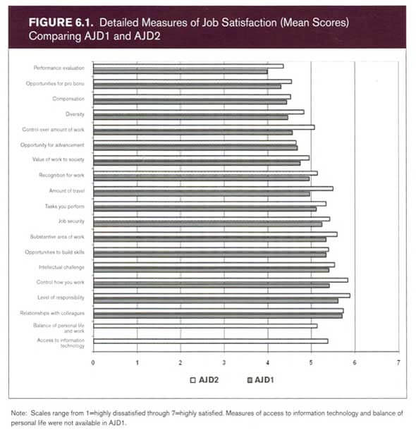 Detailed Measures of Job Satisfaction