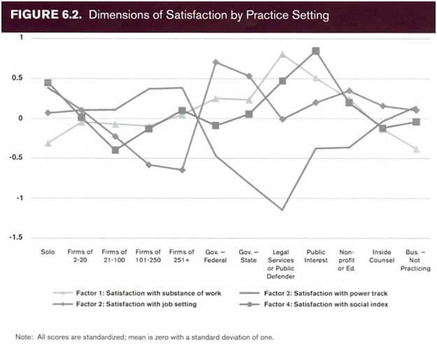Dimensions of Satisfaction by Practice Setting