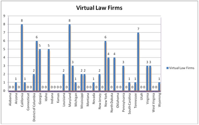 virtual law firms in the U.S.